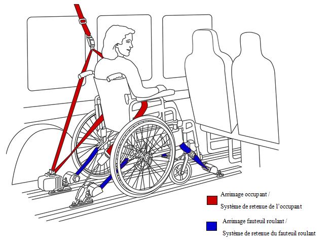 arrimage fauteuil roulant arrimage occupant systemes de retenue access ability. Black Bedroom Furniture Sets. Home Design Ideas
