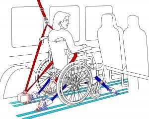 Arrimage fauteuil roulant véhicule handicapé TPMR