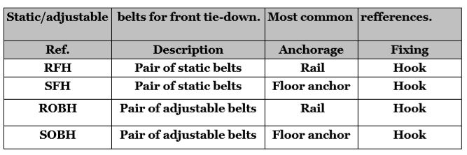 Front and rear wheelchair tie-down belts